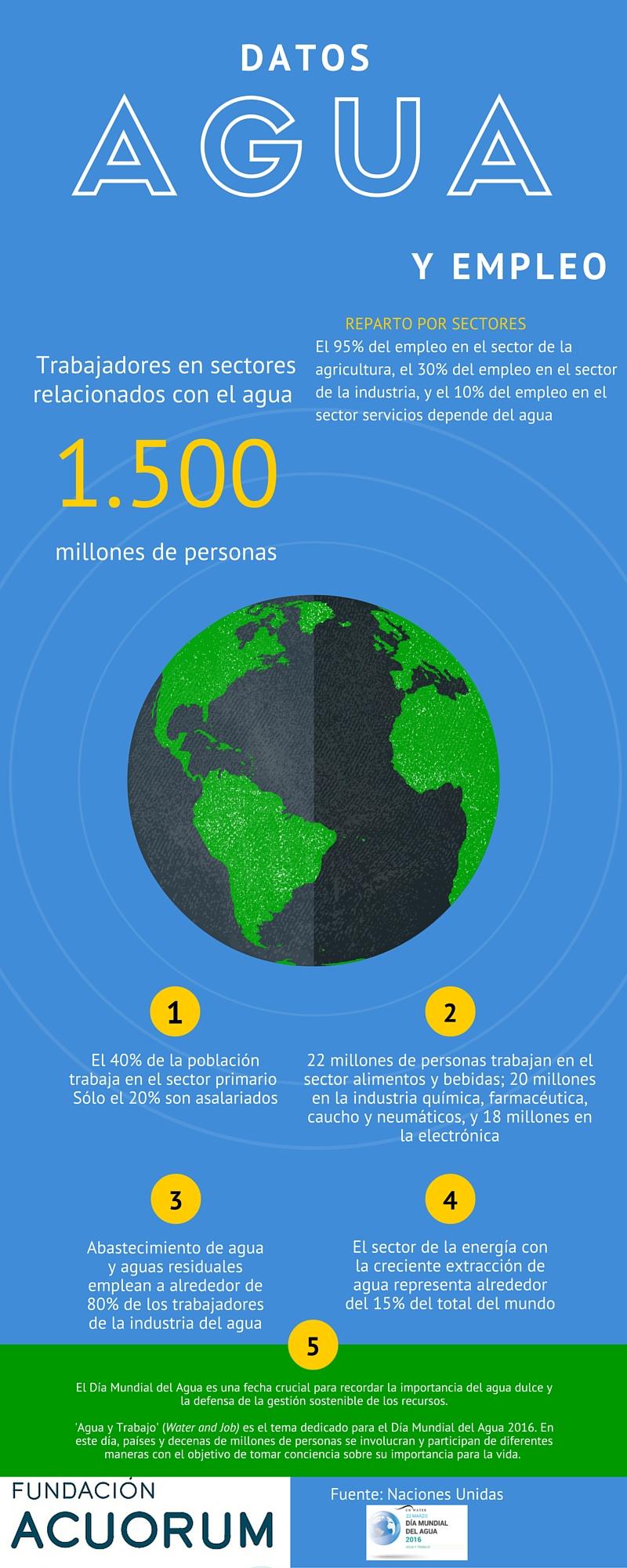 Info1 Dia Mundial del Agua